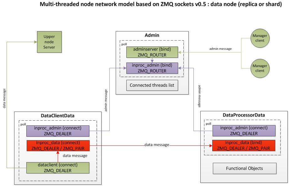 Cluster_node_data