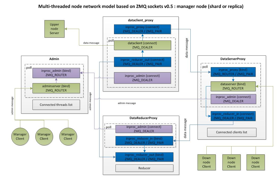 Cluster_node_manager