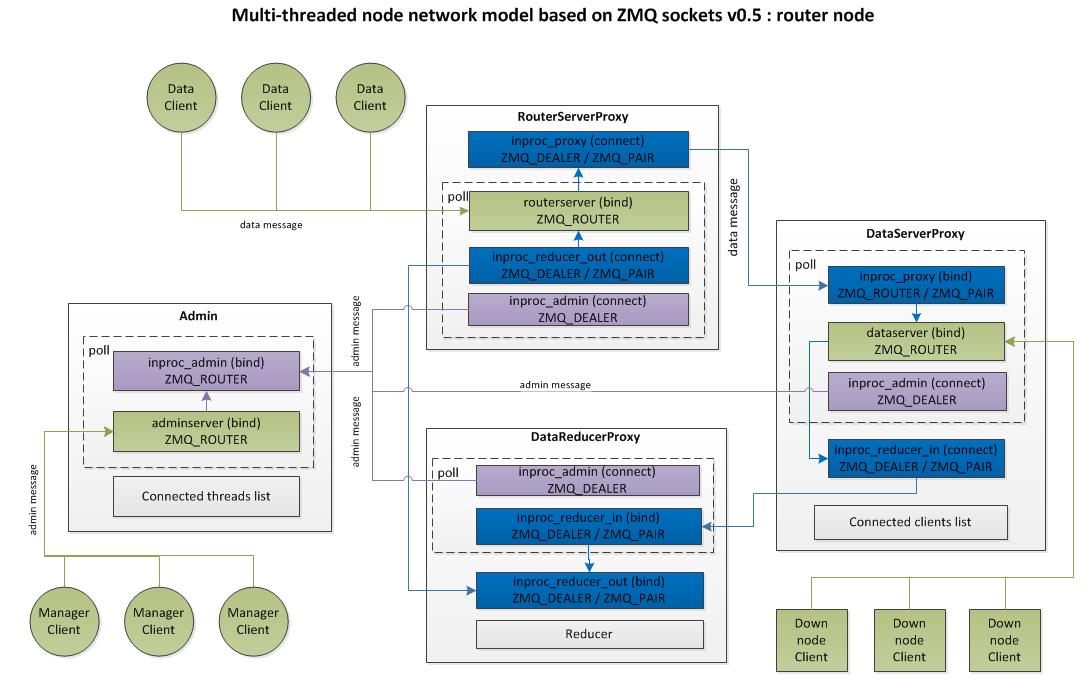 Cluster_node_router